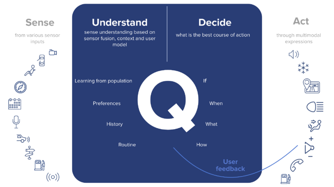 Q: Sense, Understand, Decide, and Act